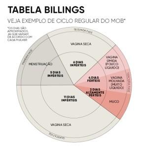 Tabela Billings (Foto: Crescer)